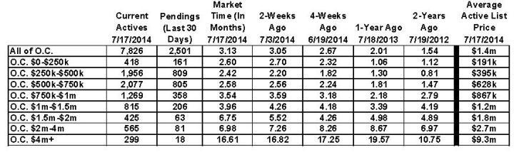 o.c.housing.chart.7.20.14