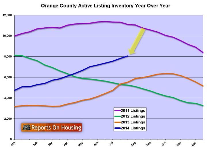 8-3-14-active inventory-y-o-y